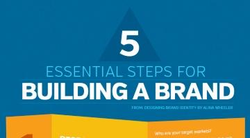 5 Essential Steps for Building a Brand