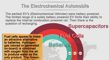 Electrochemistry and the Automobile