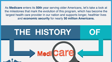 History of Medicare: Timeline Infographic