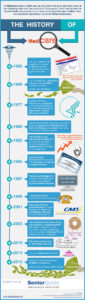 History-of-Medicare-Timeline-Infographic