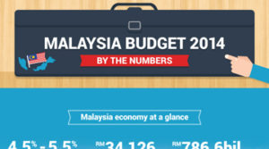 Personal-Loans-in-Malaysia