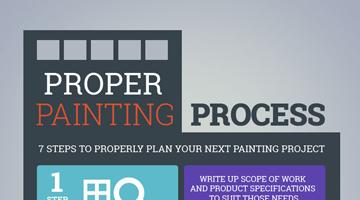 Proper Painting Process