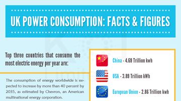 UK Power Consumption: Facts and Figures