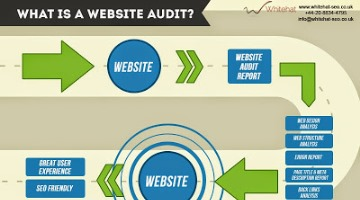 Website Checker and Review: Complete Analysis that Boost Website Performance