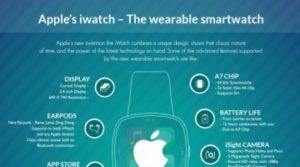 Apples iWatch - The Wearable Smartwatch