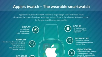 Apple's iWatch – The Wearable Smartwatch