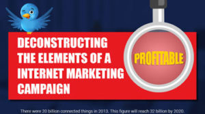 Deconstructing-the-Elements-of-a-Profitable-Internet-Marketing-Campaign