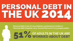 Personal-Debt-in-the-UK-2014