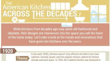 The American Kitchen Across the Decades