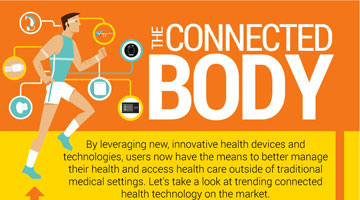 The Connected Body