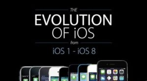 The Evolution Of iOS from iOS 1 to iOS 8