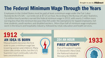 The History of The Minimum Wage In The United States