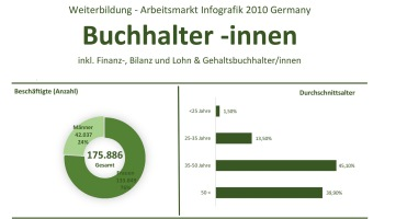 Weiterbildung und Arbeitsmarkt fuer Finanzbuchhalter 2010