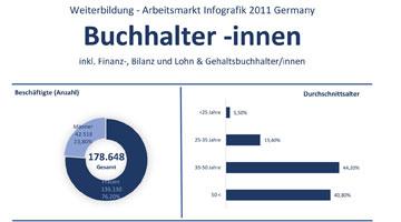 Weiterbildung und Arbeitsmarkt fuer Finanzbuchhalter 2011