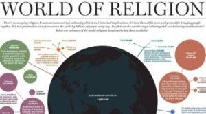 World of Religion - How The Different Religions Have a Spread