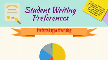 Student Writing Prefrences