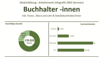 Weiterbildung und Arbeitsmarkt fuer Finanzbuchhalter 2005