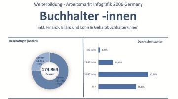 Weiterbildung und Arbeitsmarkt fuer Finanzbuchhalter 2006