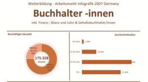 Weiterbildung und Arbeitsmarkt fuer Finanzbuchhalter 2007