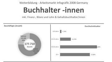 Weiterbildung und Arbeitsmarkt fuer Finanzbuchhalter 2008