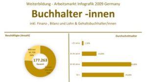 Weiterbildung-und-Arbeitsmarkt-fuer-Finanzbuchhalter-2009