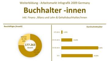 Weiterbildung und Arbeitsmarkt fuer Finanzbuchhalter 2009