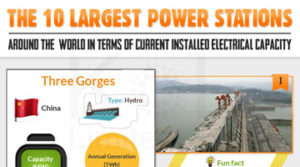 10-Largest-Power-Stations-of-the-World