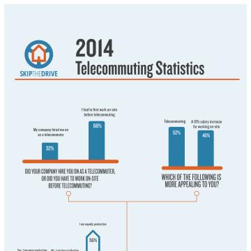 2014 Telecommuting Statistics By SkipTheDrive