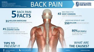 5 Back Pain Facts