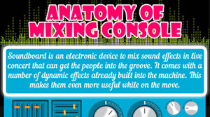 Anatomy of Mixing Console