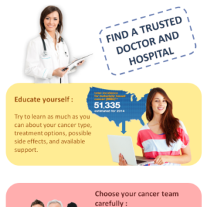 FIND A TRUSTED DOCTOR AND HOSPITAL