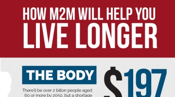 How M2M Technology Will Help You to Live Longer