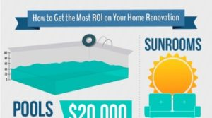 How to Get the Most ROI on Your Home Renovation