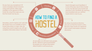 How to find a hostel – Hostel Tracer