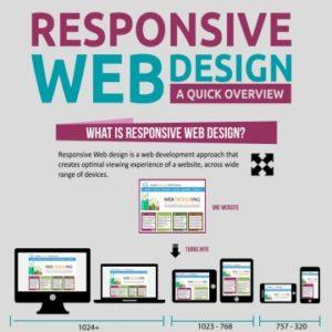 Responsive Web Design a Quick Overview