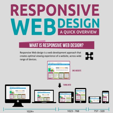Responsive Web Design a Quick Overview