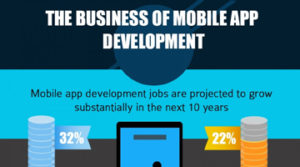 Solutions for All Mobile Application Development for Business