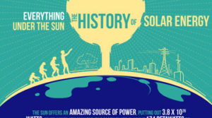 The-History-of-Solar-Energy-[INFOGRAPHIC]