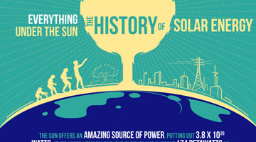 The History of Solar Energy [INFOGRAPHIC]