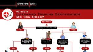 What Healthcare Certification Do you Need