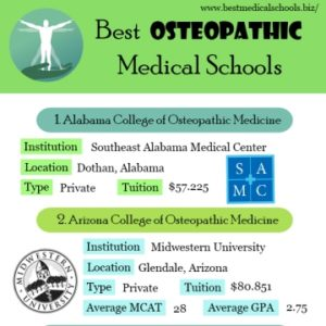 Best Osteopathic Medical Schools