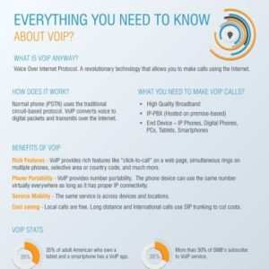 Everything You Need To Know About VoIP