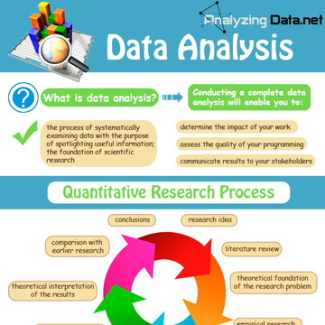 Facts on Analyzing Data