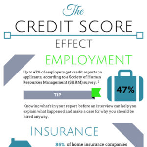The-Credit-Score-Effect