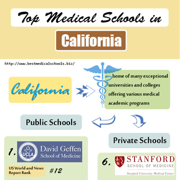 Top Medical Schools in California