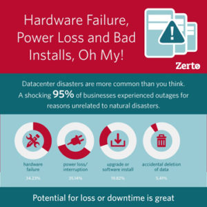 Disaster Recovery as a Service (DRaaS) Infographic