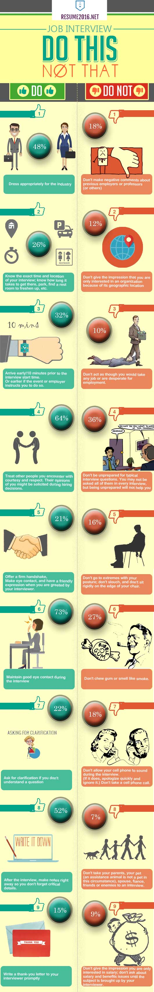 Job Interview Do's and Dont's in 2016