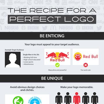 The Recipe for a Perfect Logo Design