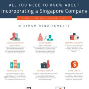 All You Need to Know About Incorporating a Company in Singapore