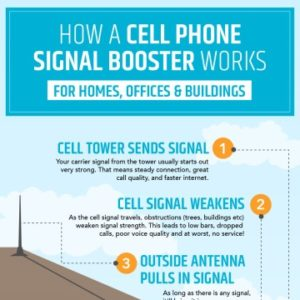 Cell Phone Signal Booster for Buildings